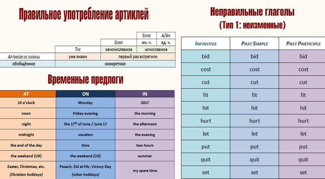 24 шпаргалки,для изучения правил английского языка